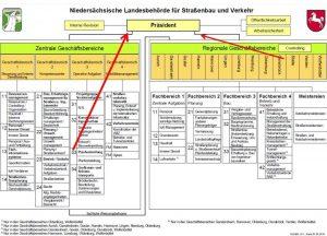 organisation-nlstbv-kompr